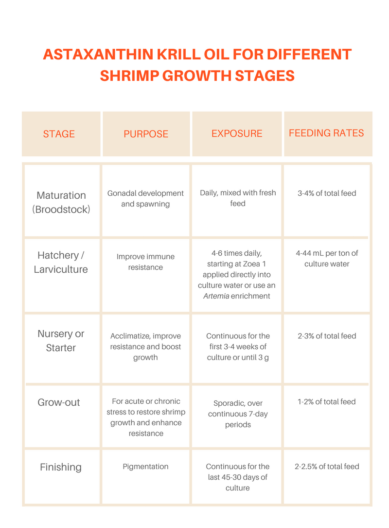 Astaxanthin krill oil for different shrimp growth stages