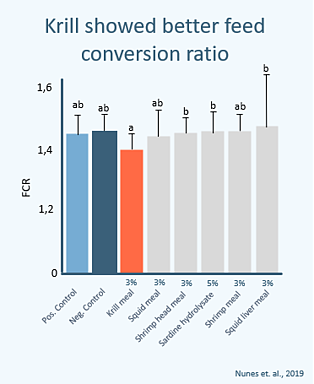 Better feed conversion ratio nunes 2019