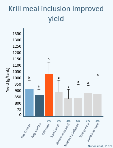 Improved yield nunes 2019