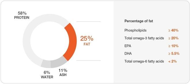 Nutritional profile QRILL Aqua from Aker BioMarine